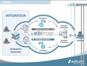EDICOM et les échanges avec ERP SAGE CIEL EBP CEGID